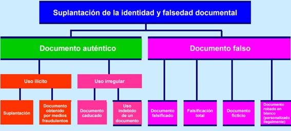 Blog FOXid Delitos Falsedad Documental